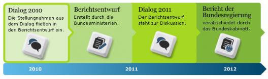 Bildschirmfoto-2010-09-02-um-15 30 02-528x156 in Vorgemerkt: Der Bürgerdialog Nachhaltigkeit startet am 27.09.10